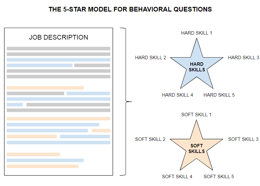 How to answer behavioral questions in a job interview - Dan Clay
